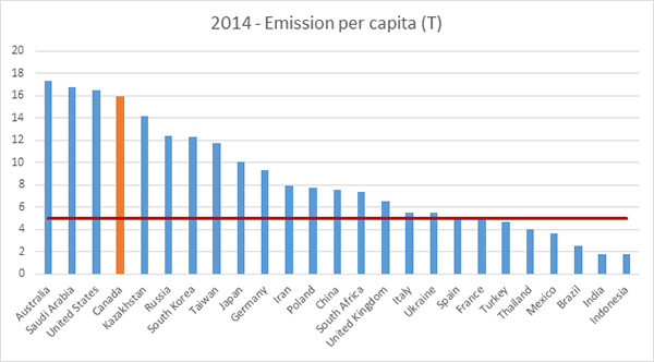 Per Capita CO2 Emissions by Country