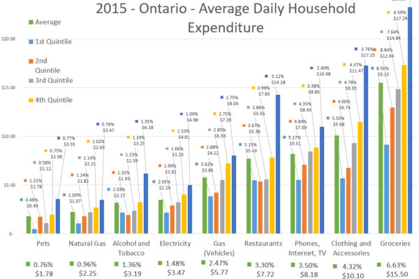 2015 Ontario Average Daily Household Expenditure