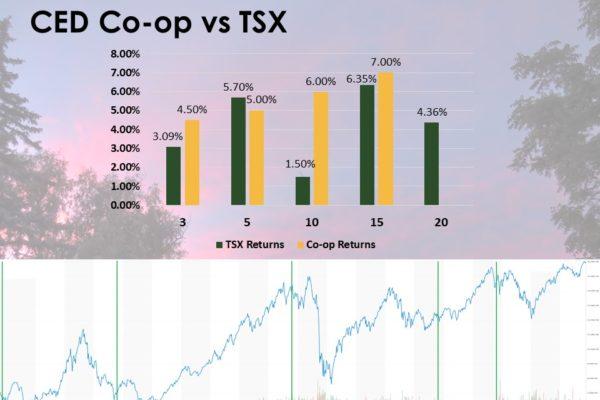 Graph - CED Co-op vs TSX returns