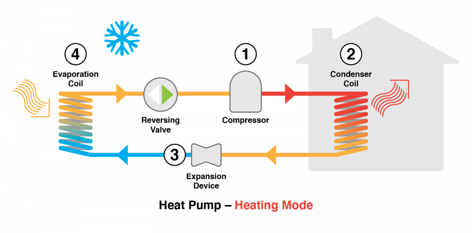 Diagram showing the heating mode operation of a household air source heat pump.