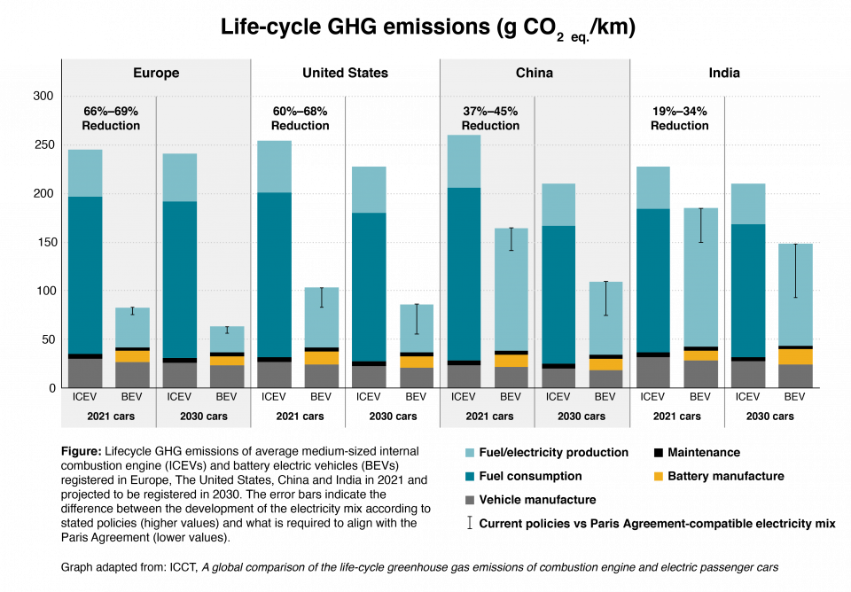 Graph adapted from the International Council on Clean Transportation. The graph illustrates the lifetime greenhouse gas savings of an electric vehicle compared to an internal combustion engine vehicle. Savings are shown for Europe, USA, China, and India.